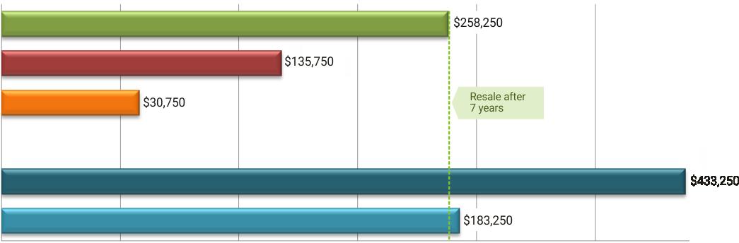 COMPARISON OF FINANCIAL INDICATORS